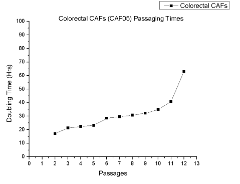 Colorectal CAF Doubling Time