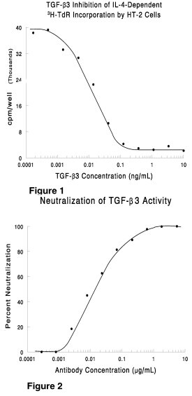 Neutralization of TGF-β3 bioactivity