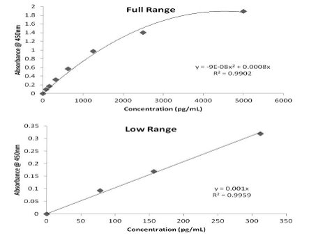 Left: Absorbance at OD450 obtained with the standard. Top right: graph of the total concentration range of the standard curve. Bottom right: plot of low concentration range of the standard curve.